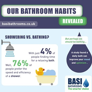 Infographic: Our bathroom habits – revealed