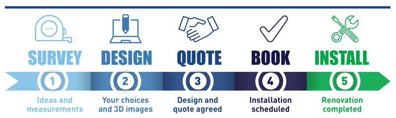 the-bathroom-design-survey-process-stages